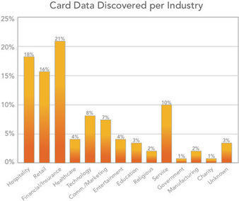 Unencrypted payment data on business networks at 70%   IT Security Snippit   Scoop.it