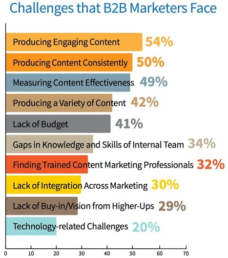 Struggling with Content Marketing? Here's How to Make it Work! | Public Relations & Social Media Insight | Scoop.it