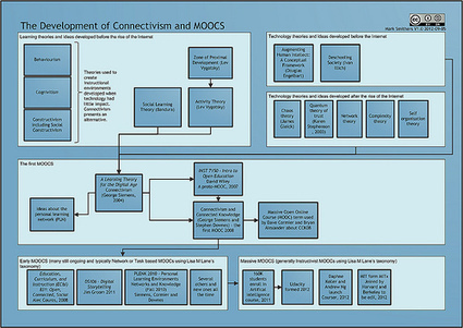 The Development of Connectivism and MOOCs (Diagram) | technology empowered networked learning | Scoop.it