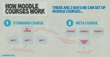 Sukhwant Lota - Moodle Developer: How Moodle Courses Work | UDL & ICT in education | Scoop.it