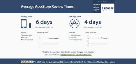 Average App Store Review Times | app | Scoop.it