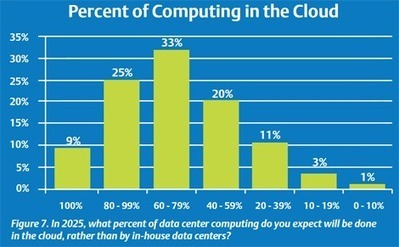 What Will The Data Center of 2025 Look Like? | High Performance Computing | Scoop.it