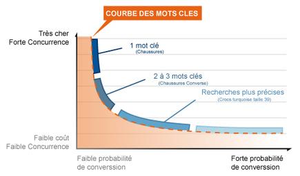 Tout Savoir sur la Longue Traîne | WebZine E-Commerce &  E-Marketing - Alexandre Kuhn | Scoop.it