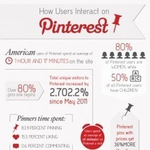 How Users Interact on Pinterest | Visual.ly | Pinterest | Scoop.it