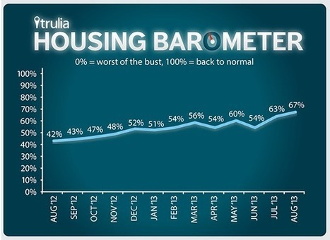 Trulia: U.S. Housing Market Now 67% Back To Normal | Real Estate Plus+ Daily News | Scoop.it