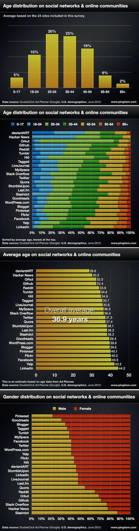 Demografía de las redes sociales en 2012 #infografia #infographic #socialmedia | juancarloscampos.net | Scoop.it