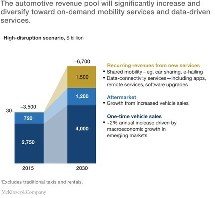 Disruptive trends that will transform the auto industry | McKinsey & Company | Social Business and Digital Transformation | Scoop.it