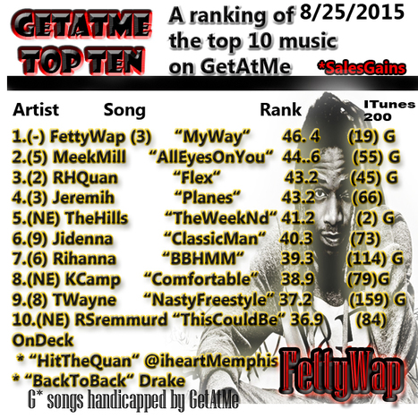 "GetAtMe TopTen 8/25/2015 Fetty Wap's ""MY WAY"" stays at #1.... #Wow (3 charts in a row...) 