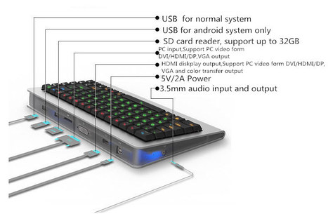 OneBoard PRO+ is an Android Mechanical Keyboard Powered by Rockchip RK3288 SoC | Embedded Systems News | Scoop.it