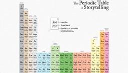 Periodic Table of Storytelling   Adverblog   Storytelling2014   Scoop.it