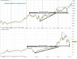 Silver Price Forecast 2012: Silver Likely To Make Explosive Move | GOLD On The Move | Scoop.it