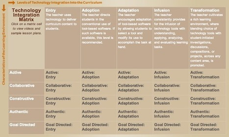 Teachers' Technology Integration Matrix ~ Educational Technology and Mobile Learning | Edulateral | Scoop.it
