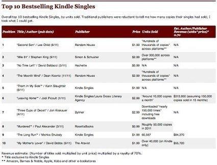 Crece la demanda de contenidos breves y fragmentados para ebooks | Pobre Gutenberg | Scoop.it