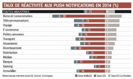 Marketing mobile : un nouveau baromètre sectoriel | Parlons mobile | Scoop.it