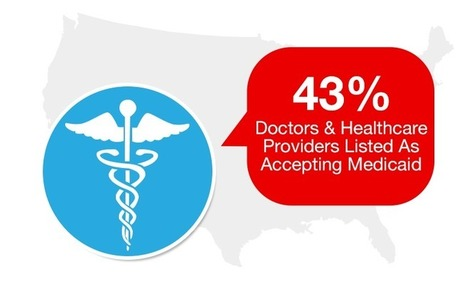 Infostat: With Expansion Looming, Less Than Half of Physicians Accept Medicaid - Healthpocket | Medicaid Reform for Patients and Doctors | Scoop.it