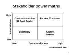 Stakeholder engagement its role in the development ... - Thoughtcrew | ChangeAgile | the power to transform | Scoop.it