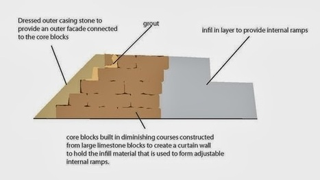 The Archaeology News Network: New theory turns pyramid building on its head | Aux origines | Scoop.it