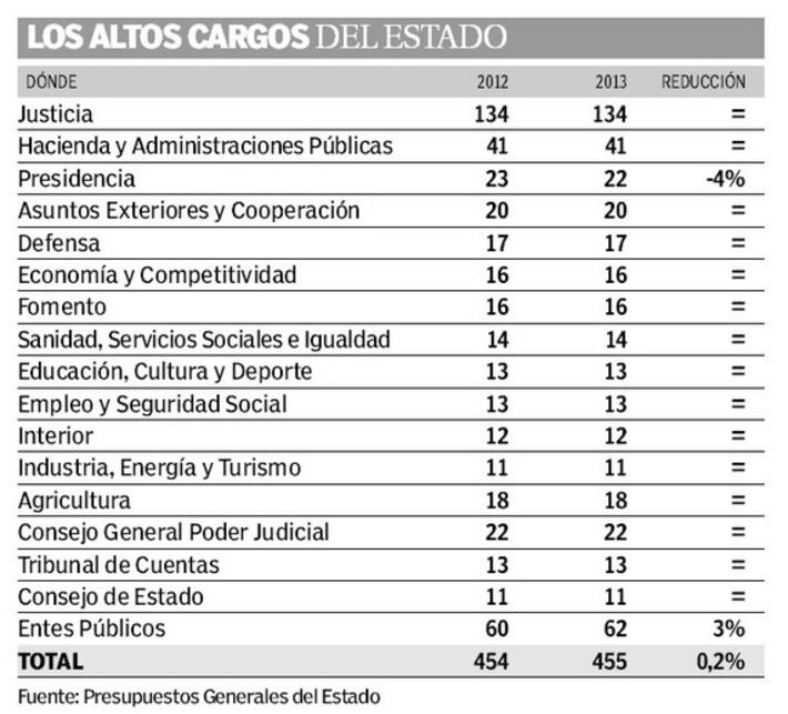 Rajoy sigue sin aplicar recortes, como había prometido, en sus altos cargos y asesores - 20minutos.es | Partido Popular, una visión crítica | Scoop.it