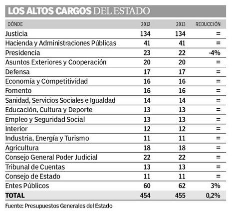 Rajoy sigue sin aplicar recortes, como había prometido, en sus altos cargos y asesores - 20minutos.es   Así le va a España   Scoop.it