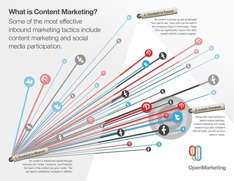 Content Marketing Guide for 2014 | ~Sharing is Caring~ | Scoop.it