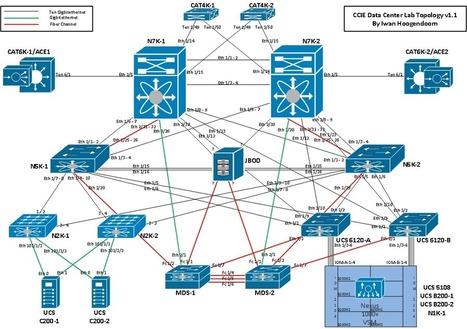 The Cisco CCIE Data Center public wiki | Cisco Learning | Scoop.it