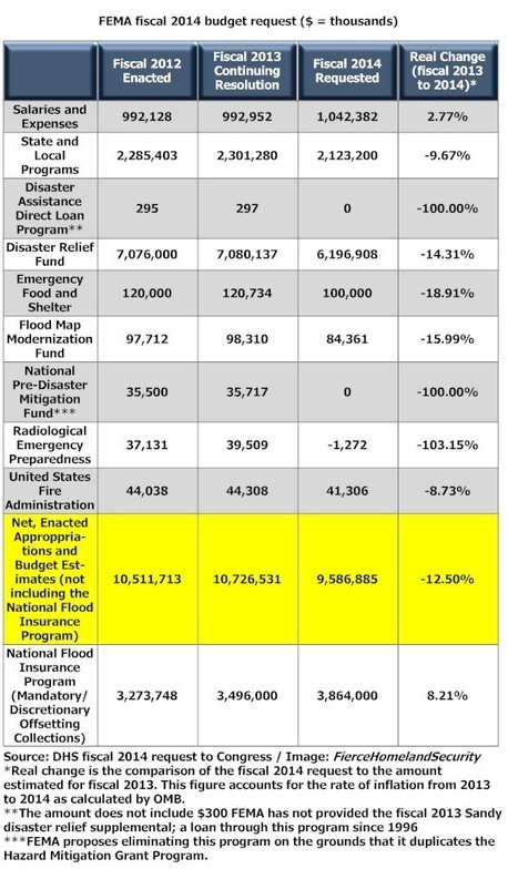 2014 Budget Request: Federal Emergency Management Agency | Homeland Security Compendium | Scoop.it