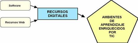 Eduteka - Herramientas para la elaboración y uso educativo de Podcasts | Las TIC y la Educación | Scoop.it