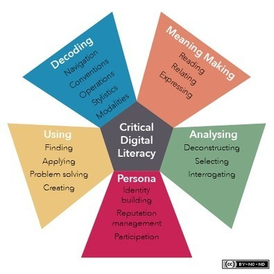 The 5 Resources Framework - The 5 Resources Model of Critical Digital Literacy | About learning and more | Scoop.it