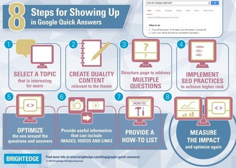 6 Actionable SEO Tips | Content Creation, Curation, Management | Scoop.it