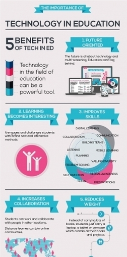 The Importance Of Technology In Education Infographic | Curation Assignment | Scoop.it