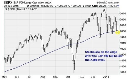 Why stocks could return to their October lows   INTRODUCTION TO THE SOCIAL SCIENCES DIGITAL TEXTBOOK(PSYCHOLOGY-ECONOMICS-SOCIOLOGY):MIKE BUSARELLO   Scoop.it