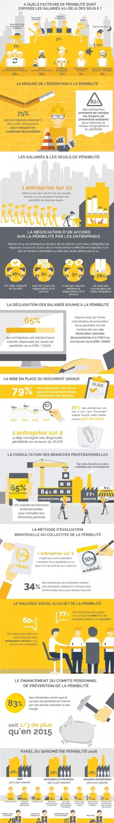 Prévention de la pénibilité : 3 entreprises sur 4 ont mis en place des outils d'évaluation des conditions de travail | TPE - PME & Startup | Scoop.it