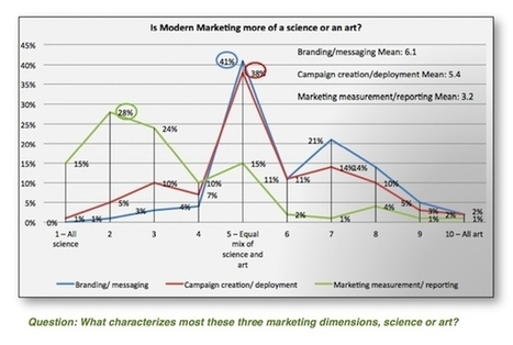What do you mean by marketing as a science? | Beyond Marketing | Scoop.it