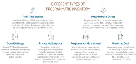 What Is Programmatic Advertising? | Advertising - Advertising effectiveness - Advertising Ethics | Scoop.it