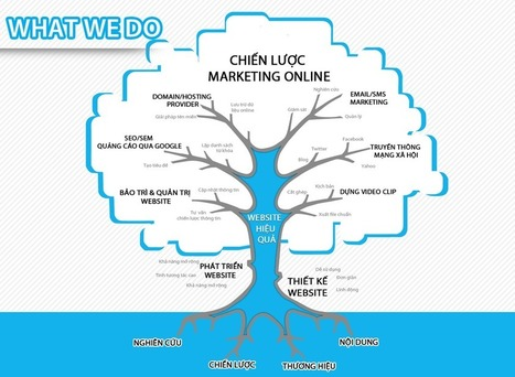 Cuộc Thi Marketing Online Master 2014 | Đào tạo seo Vinamax | Scoop.it