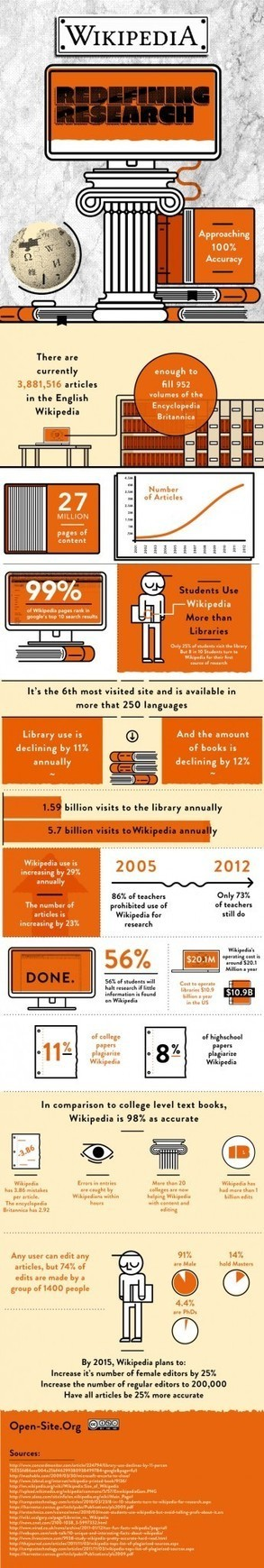 How Wikipedia is Redefining Research Infographic | School libraries for information literacy and learning! | Scoop.it