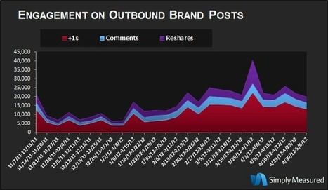 [구글 플러스. 스터디]Google+ Brand Page Adoption and Engagement Are on the Rise | BRAND marketing Curation | Scoop.it