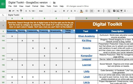 Digital Toolkit - GoogleDoc version | iPads, Apps, Innovation, and Education | Scoop.it