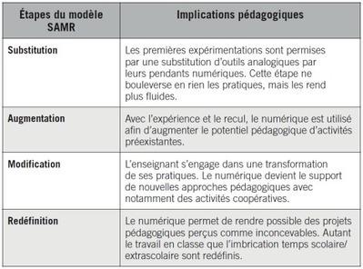 Tablette et pédagogie : des idées de projets co... | TICE et Pédagogie | Scoop.it
