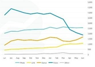 Facebook : quels contenus génèrent le plus d'interactions ? | eTourisme institutionnel | Scoop.it