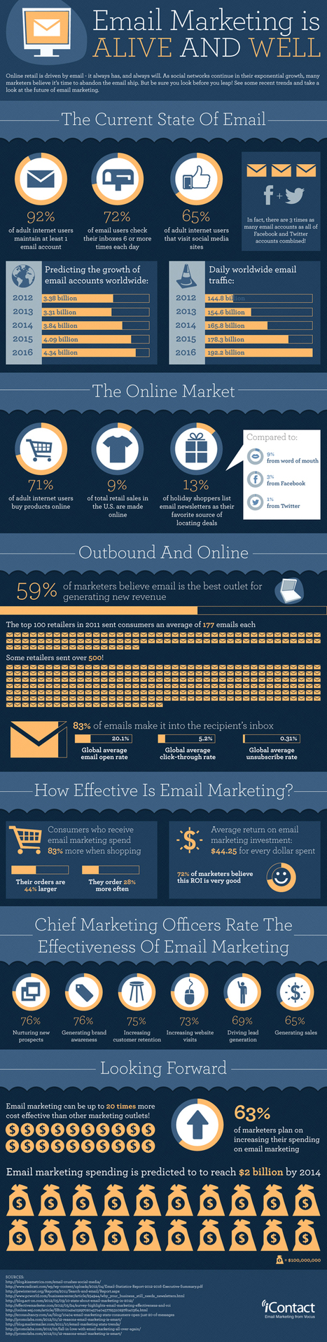 Why You Shouldn't Give Up on Email Marketing | Being Your Brand | Scoop.it