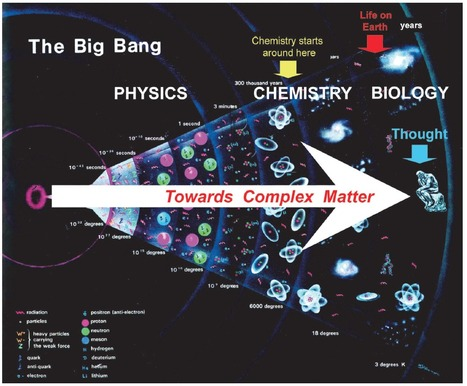 Perspectives in Chemistry—Steps towards Complex Matter | Wiki_Universe | Scoop.it