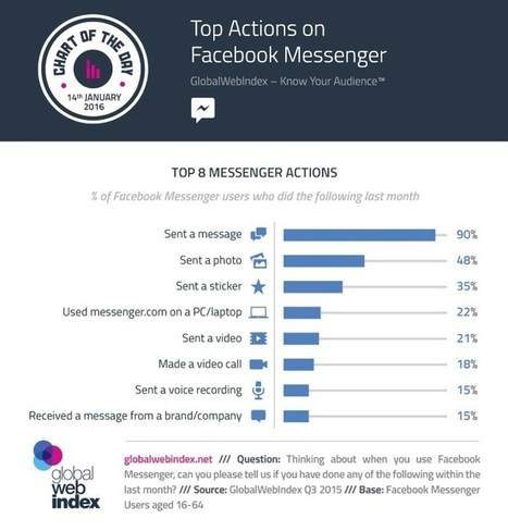 What Are Facebook Messenger Users Doing, Besides Sending Messages? (Infographic) | SoShake | Scoop.it