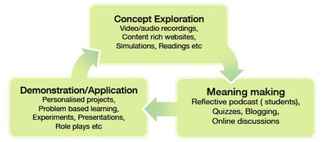 What is a flipped classroom? | Flipping the Classroom | Scoop.it