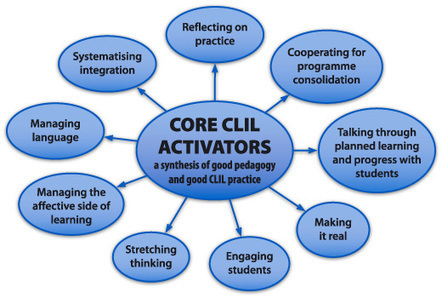 Core CLIL Activators | CLIL UNITS | Scoop.it