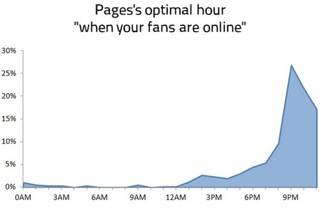 Why you shouldn't post when your fans are online | #MaIN - Marketing Innovation | Scoop.it