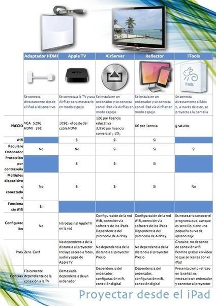 Proyectando desde el iPad | Uso didáctico de las PDI, tablets y demás aparatejos | Scoop.it