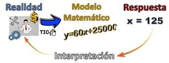 Matemáticas con Tecnología: Algebra Applications and Mathematical Models (Part 1).   Mathematics learning   Scoop.it