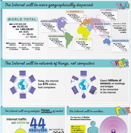 The Internet In 2020 - Infographic | 21st Century Information Fluency | Scoop.it