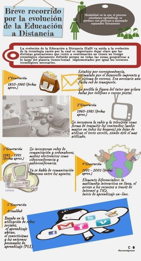 Del cartero a las redes sociales: evolución de la Educación a Distancia | Educación social | Scoop.it